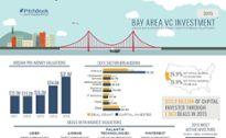 Visual insight into 2015 VC activity in major U.S. markets