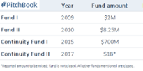The new Y Combinator: $1B fund represents fresh investment thesis