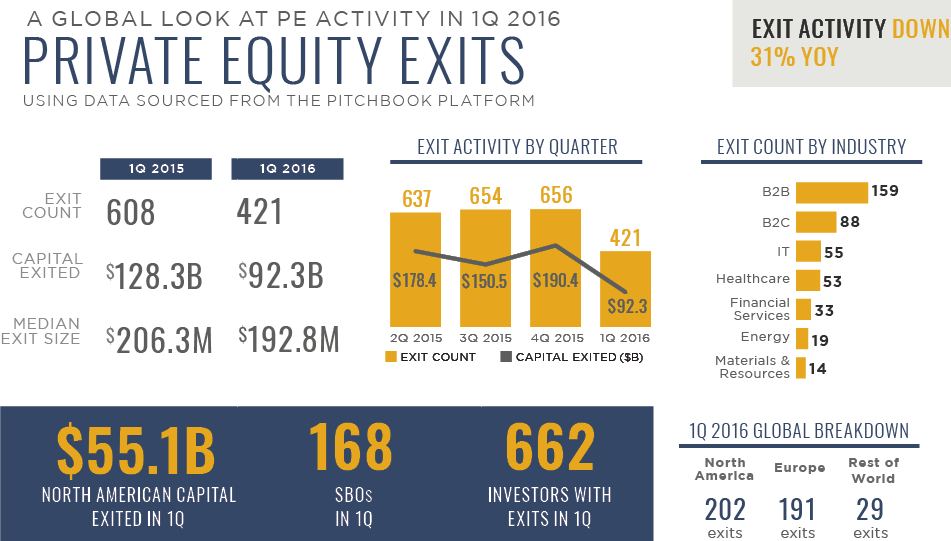 private equity exit strategies pdf
