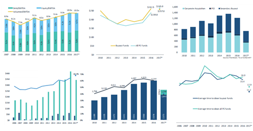 The State Of The Us Pe Industry In 13 Charts Pitchbook