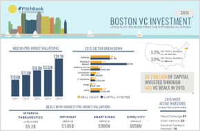 Visualizing 2015 U.S. VC activity in Boston, Los Angeles and the Midwest [datagraphic]