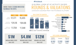 A visual summary of VC activity in 2015 [datagraphic]