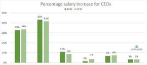 2016 executive salary increases: Tech, biotech & medical devices