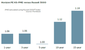 PE's historical performance still attracts in an uncertain market