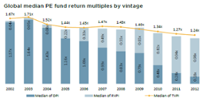 Plenty of value yet to be realized in older PE vintages