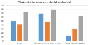 These 5 charts illustrate current CVC compensation trends
