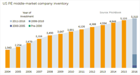 Will elevated PE inventory contribute to continued SBO activity?
