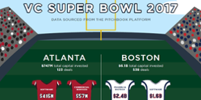 VC Super Bowl 2017: New England a heavy favorite [datagraphic]