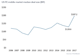 The US PE middle market in 12 charts