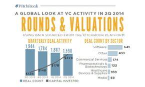 Venture Valuations Skyrocket in 2Q 2014