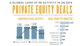 Most IPOs Since 2006: Private Equity's 2Q 2014
