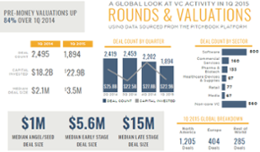 A visual summary of global VC activity in 1Q 2015