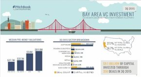 Visual insight into 3Q VC activity in key U.S. markets