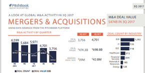 A visual summary of M&A activity in 3Q 2017 [datagraphic]