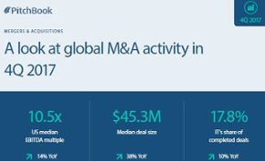 A visual summary of M&A activity in 4Q 2017 [datagraphic]