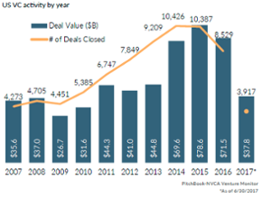 These 16 charts illustrate current trends in the US VC industry