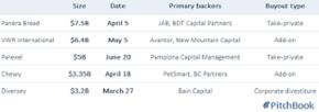 Pamplona, Parexel strike $5B buyout pact