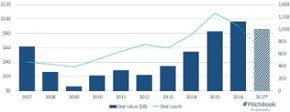 M&A in emerging tech on pace for record deal value