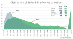 The Series A, B & C valuation distribution for U.S. companies is moving