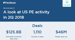A visual summary of US private equity activity in 2Q