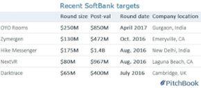 SoftBank's Vision Fund eyes $95B close