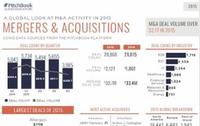 A visual recap of global M&A activity in 2015 [datagraphic]