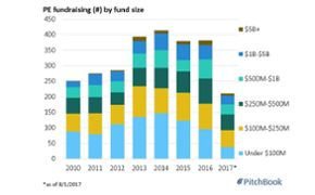 The next buyout cycle will focus on the middle market