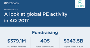 Visualizing the rise of the IPO and other 4Q 2017 trends in PE [datagraphic]