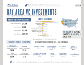 Breaking down 3Q 2014 VC activity in the Bay Area, PNW and NY