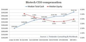 A biotech executive makes how much?