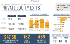 A visual breakdown of PE activity in 1Q 2015