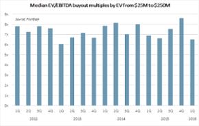 U.S. core-middle-market buyout multiples slide