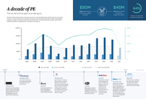 A decade of PE: The rise, fall and rise again of private equity [datagraphic]
