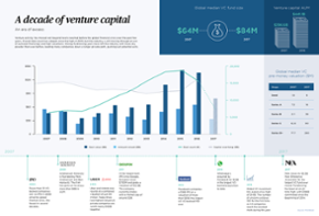 A decade of venture capital: An era of excess [datagraphic]