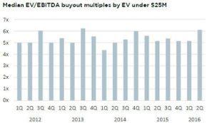 Median EV/EBITDA buyout multiples surge for sub-$25M enterprises