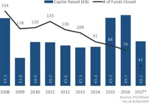 The state of VC in Europe and Israel in 11 charts