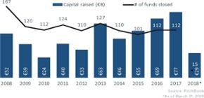 10 charts explaining European private equity in 1Q 2018