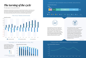 The turning of the cycle: Private equity fund performance [datagraphic]