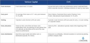 Comparing fund models: VC vs. CVC