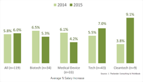 Breaking down 2015 private co. CEO salary increase by industry