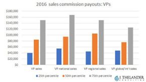 Revealing the numbers for sales commission payouts at private companies