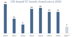 An uncertain future: British VC fundraising in the wake of Brexit
