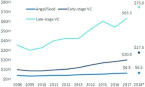 VC valuation trends in 7 charts