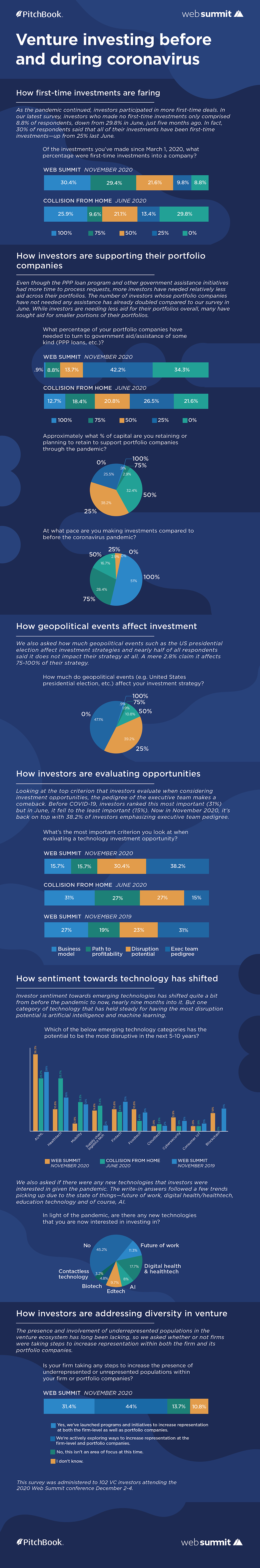 Venture investing before and during COVID-19