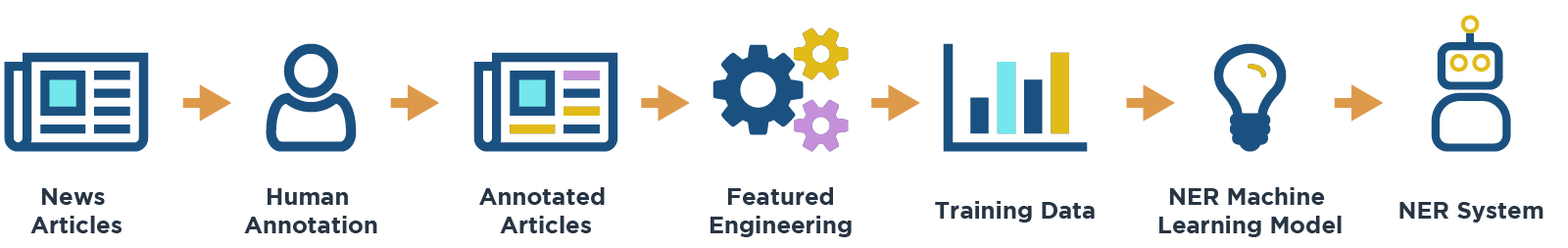 new articles -> human annotation -> annotated articles -> feature engineering -> training data ->NER Machine Learning Model -> NER system