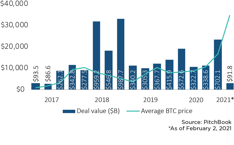 Bitcoin bull market fuels another blockchain startup boom