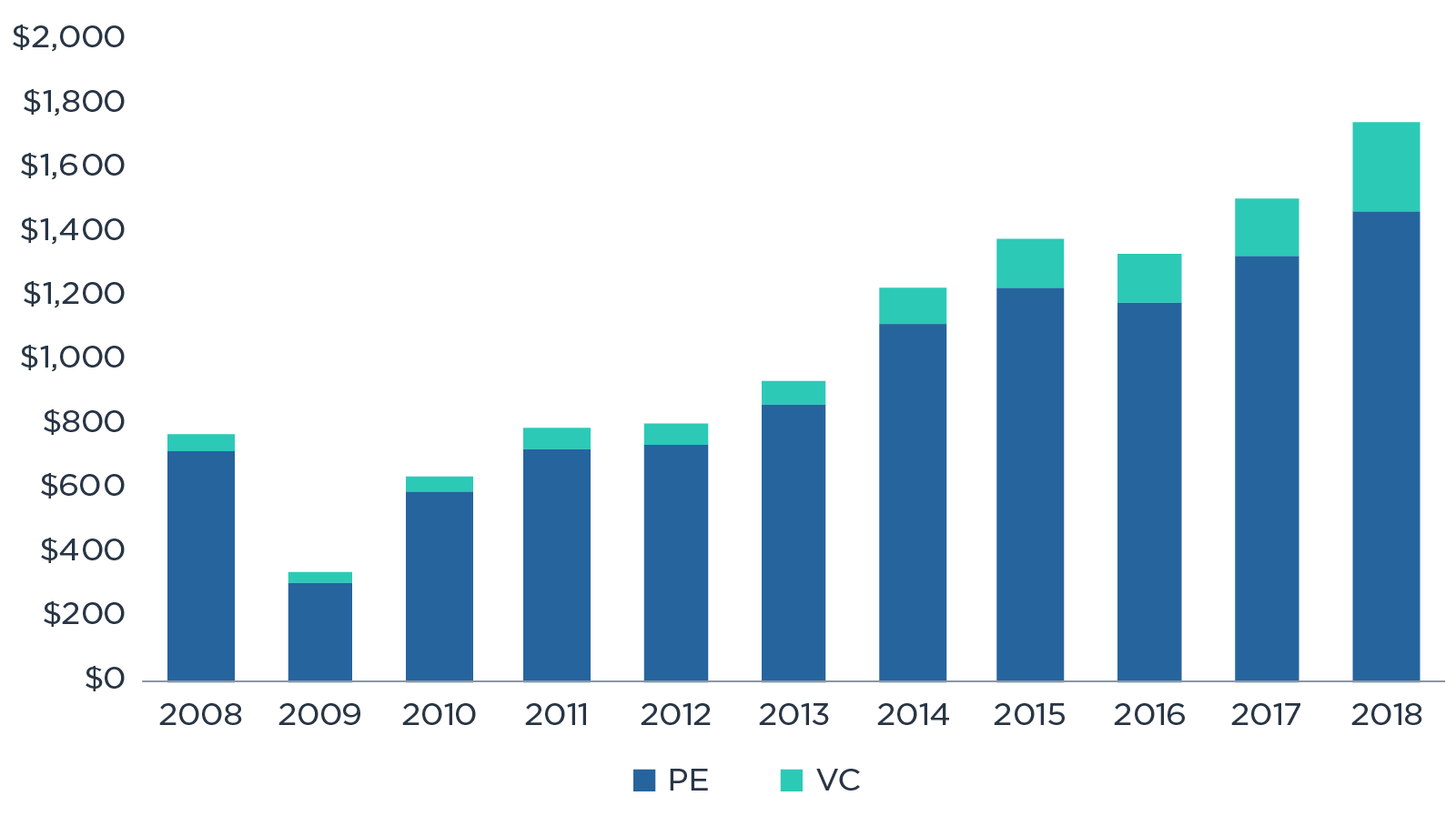 PE & VC deal value from 2008-2018