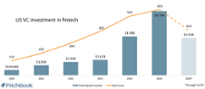 VC investment in fintech drops off from last year's highs?uq=PEM9b6PF