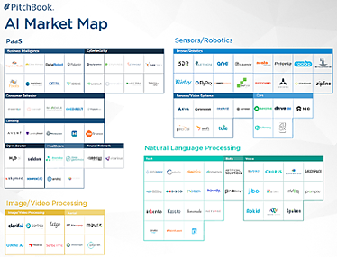 PitchBook Artificial Intelligence & Machine Learning Market Map