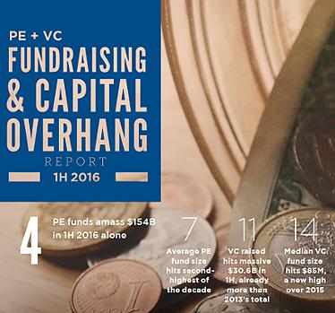 PE & VC Fundraising & Capital Overhang Report?uq=2zON1W4M